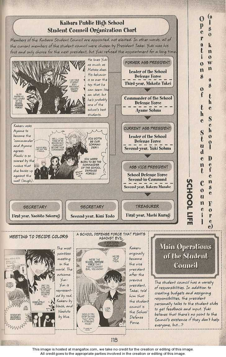 Fruits Basket 200.3 Page 2